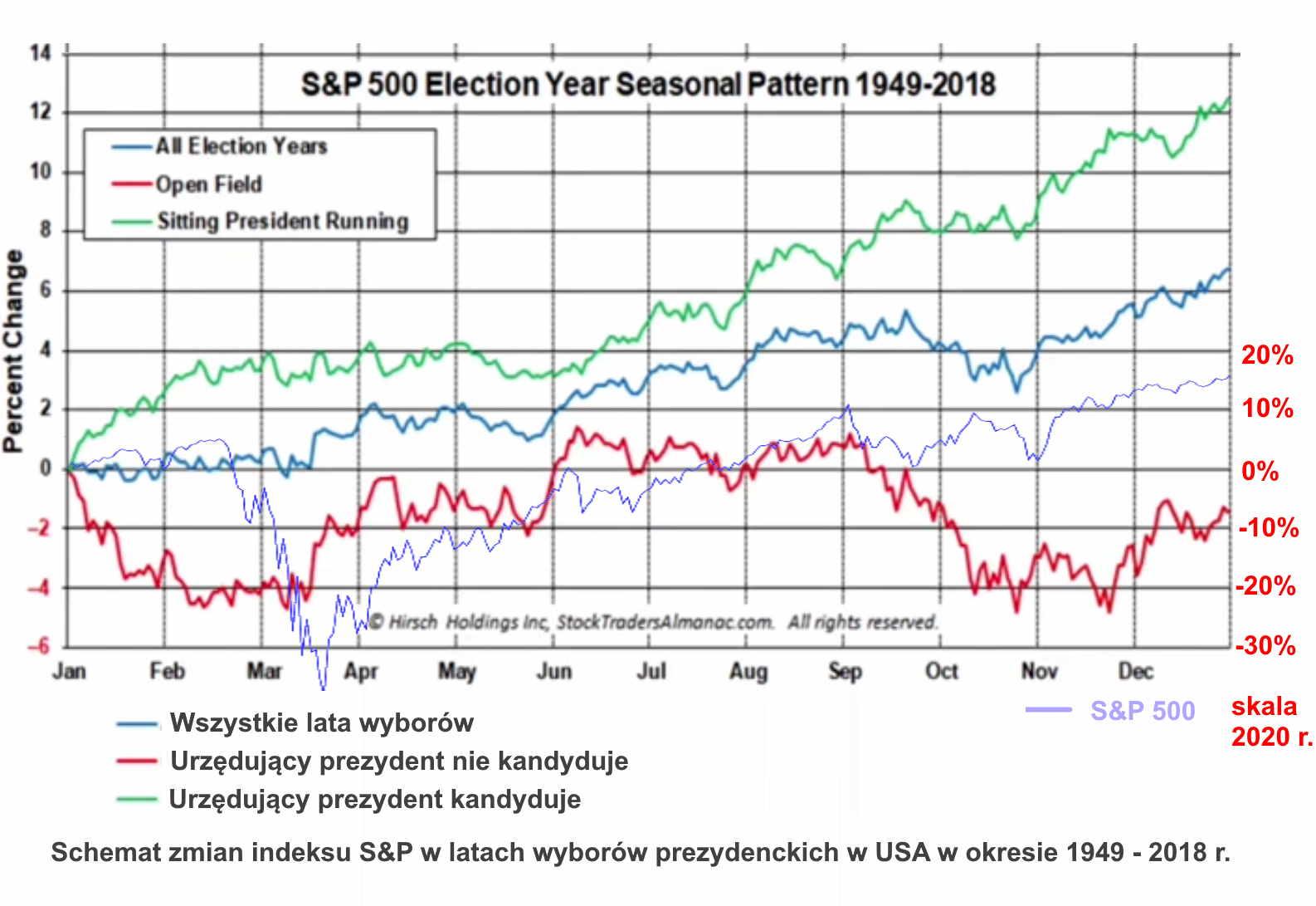 Election Pattern 2
