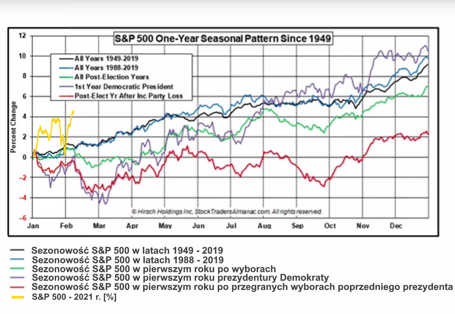 Wykres Cykl Prezydencki 1949 - 2019 aktualizacja 06 02 2021